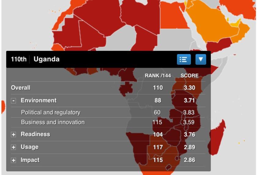 Uganda ICT environ
