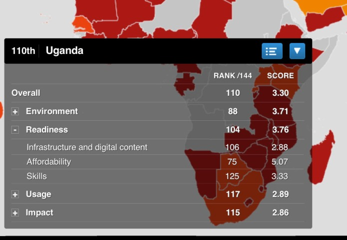 Uganda ICT reeadiness