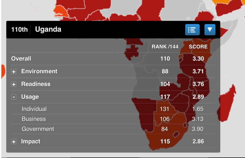 Uganda ICT usage
