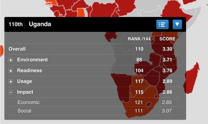 UgandaICT impact